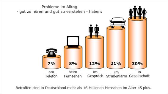 Hörstörungen Statistik